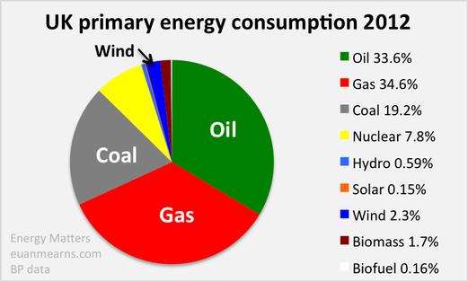 Start energy trading company